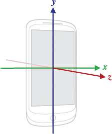 phone axis