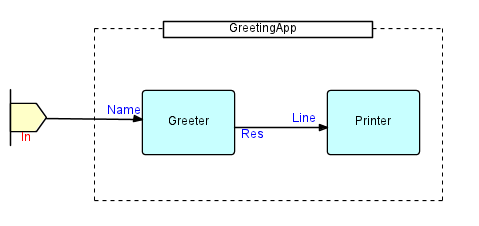Greeter example diagram