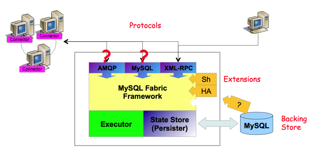 MySQL Fabric - Extensible Architecture
