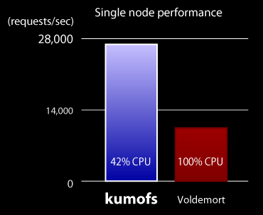 Single node performance of kumofs