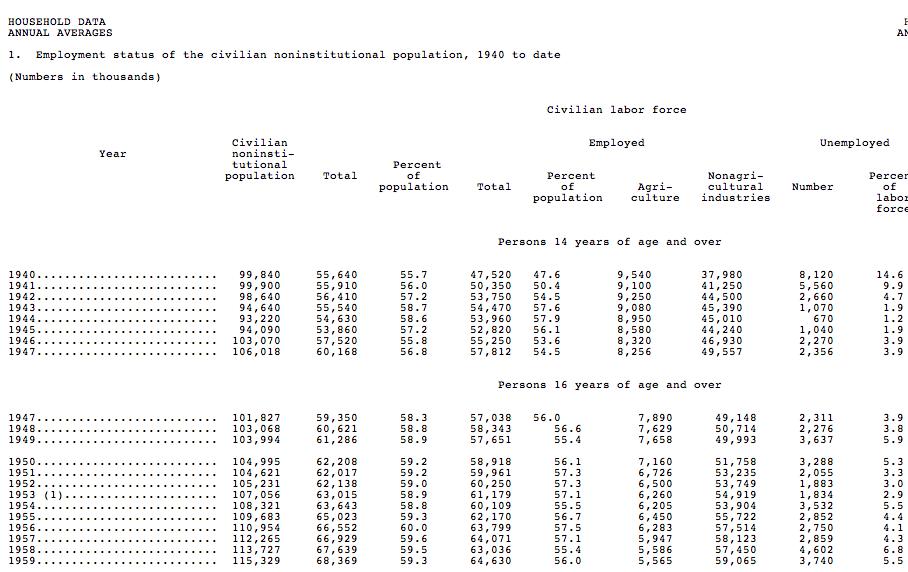 Plain Text (ASCII) Spreadsheet from BLS