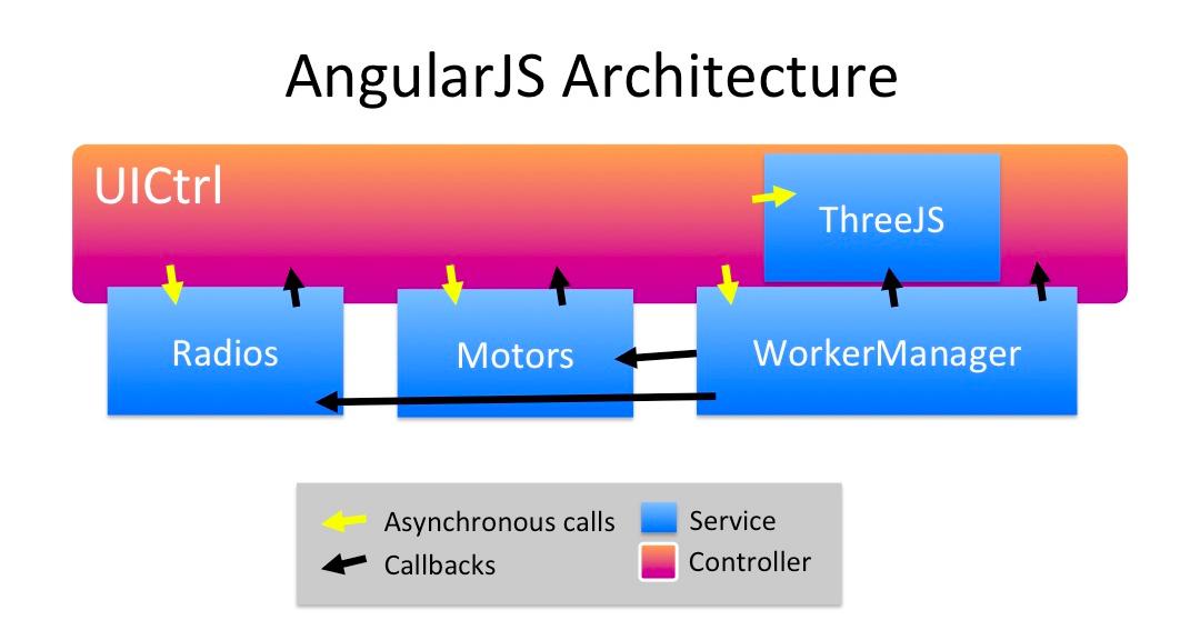 Shashwatak earthstation github for Angularjs 2 architecture