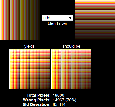 comparison of result versus intended for add blend mode