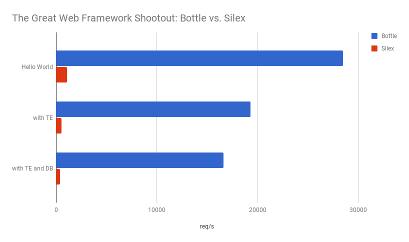 The Great Web Framework Shootout: Bottle vs. Silex