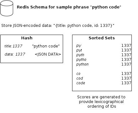 http://redis-completion.readthedocs.org/en/latest/_images/schema.jpg
