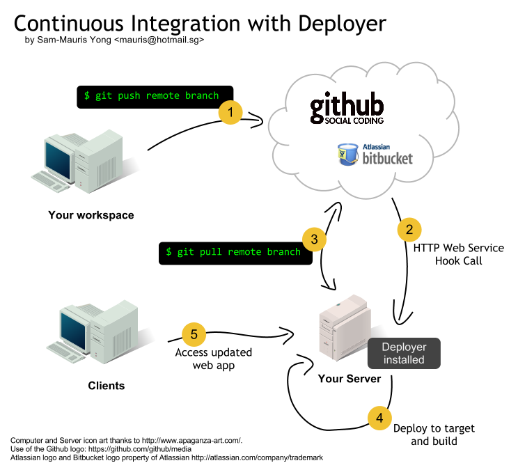 Continuous Integration with Deployer by Sam-Mauris Yong